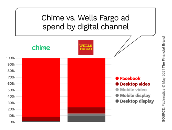 Chime vs Wells Fargo ad spend by channel